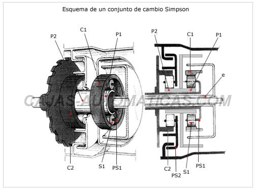 Transmision manual y automatica: transmision automatica